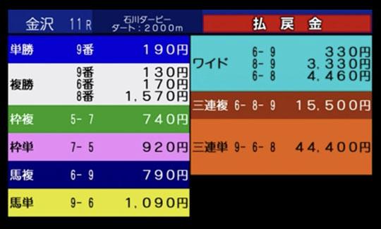 Ishikawa Derby odds 일본지방경마 가나자와경마장 JBC협찬 3세마 출전 이시카와 더비