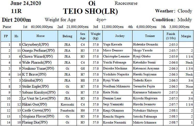 oi teisho result 오오이경마장 더트 그랑프리 제왕상 제패 크리소베릴, 일본내 무적!