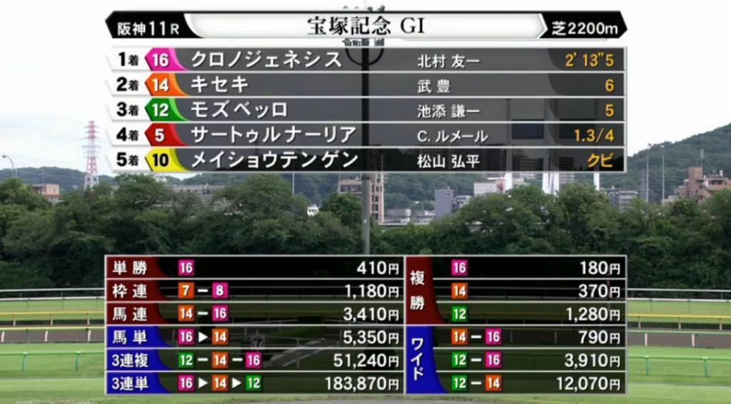 takaratsuka result 1024x567 일본경마 상반기 총결산 그랑프리 다카라즈카기념 크로노제네시스 압승