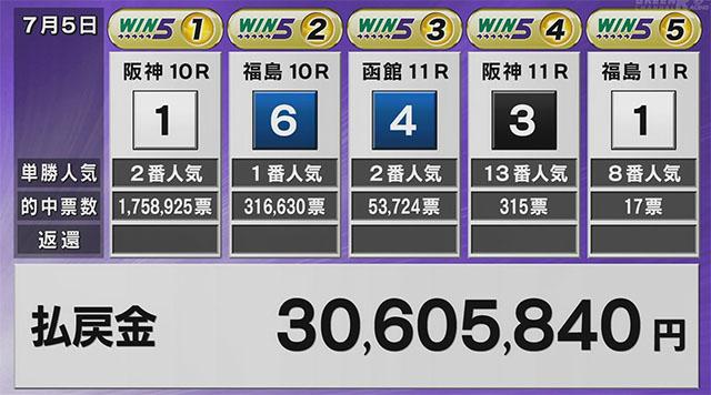 WIN5 3000만엔 일본경마 르메르 기수 최단 100승! JRA 일부 지점 영업재개, WIN5 적중자 다수