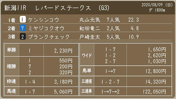 Leopard Stakes odds 일본 니이가타 경마장 레퍼드 스테익스(Leopard Stakes) 고배당
