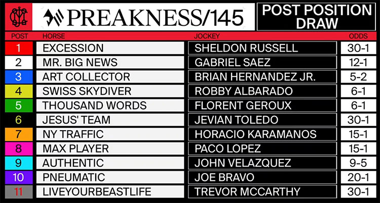 Preakness draw 미국 트리플크라운 프리크니스 스테익스(Preakness Stakes) Swiss Skydiver 우승