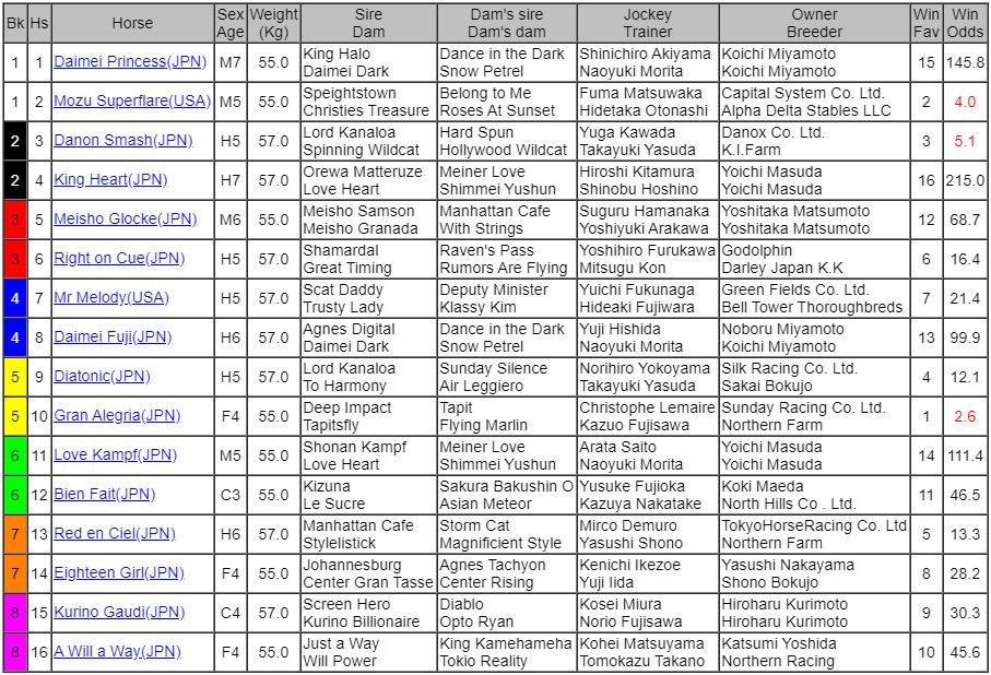 Sprinters Stakes odds 일본중앙경마 JRA 가을 G1 개막전 스프린터스 스테익스(Sprinters Stakes)