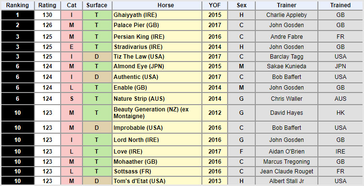 Racehorse Rankings IFHA 제3회차 경주마 레이팅 발표! 가이야스 세계랭킹 1위 수성
