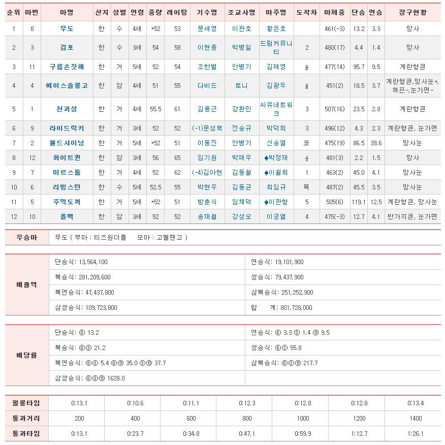 서울경마12R결과 커뮤니티