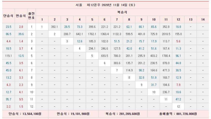 서울경마12R배당률 커뮤니티