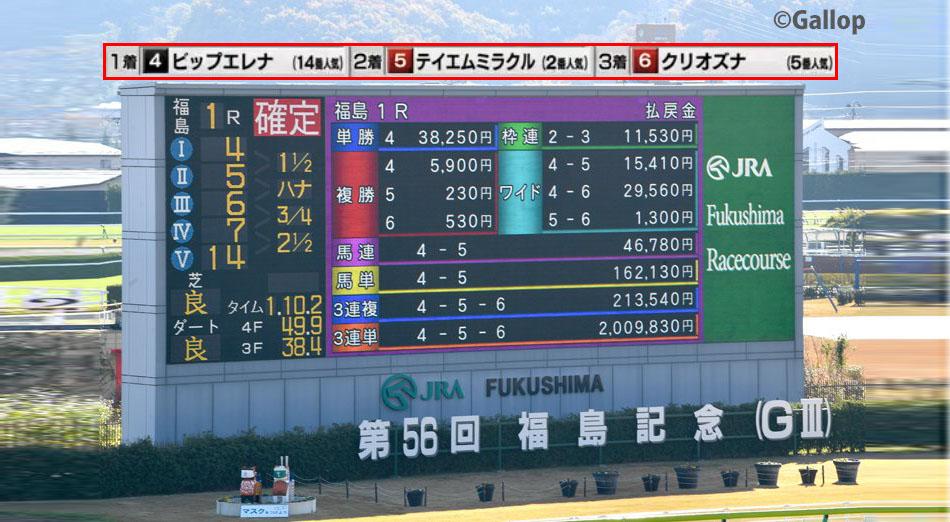 일본경마배당판 후쿠시마와 부경, 한일경마에서 삼쌍승식 2만배 폭탄배당! 삼복승식 베팅 선호