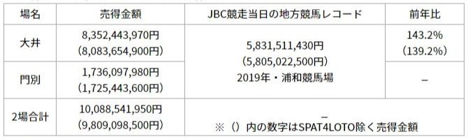 일본지방경마매출2020 일본지방경마 브리더스컵 JBC 시행 오오이, 몬베츠 매출 100억엔 돌파!