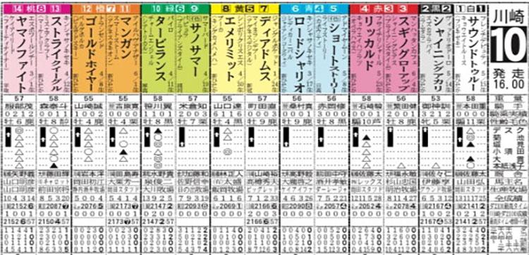 報知オールスターカップ 일본지방 남관동 중상경주 가와사키경마장 호치 올스타컵