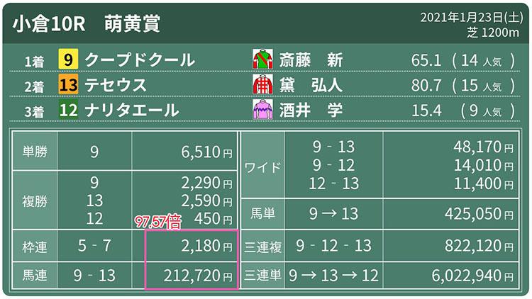 고쿠라경마결과 일본 고쿠라경마 복승식 2천배인데 묶음 마권은 21배? 토요 최고배당 삼쌍승 6만배