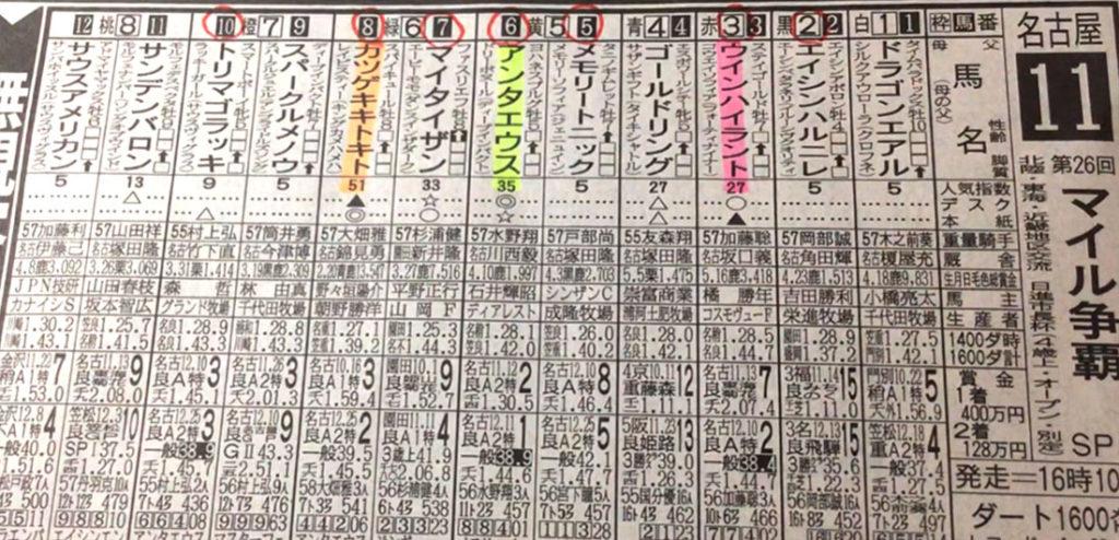 나고야경마예상지 1024x494 일본지방경마 나고야경마장 마일쟁패(Mile Soha), Katsugeki Kitokito