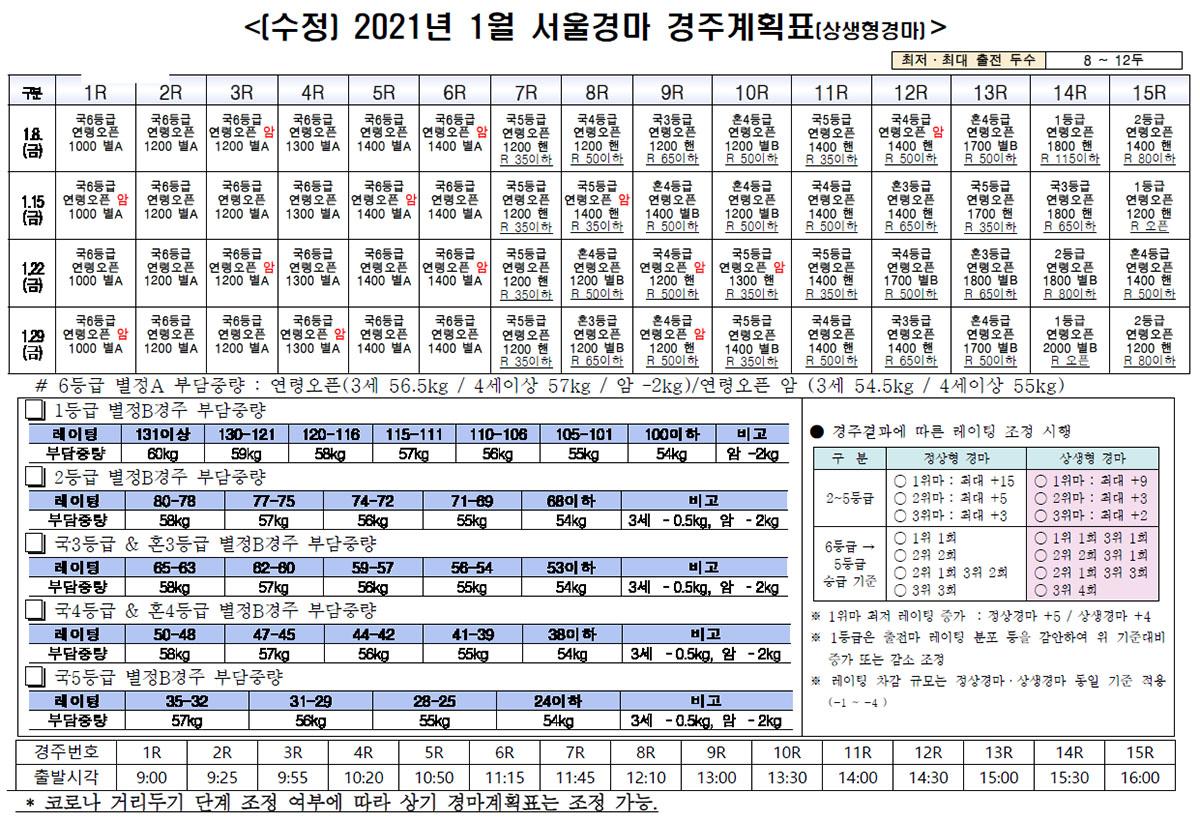 21년 1월 서울 경마계획 커뮤니티