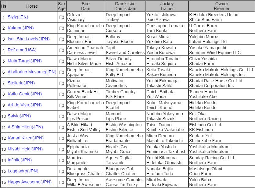 DAILY HAI QUEEN CUP 1 일본 JRA 도쿄경마장 3세 암말 대상경주 데일리배 퀸컵(G3) Akaitorino Musume