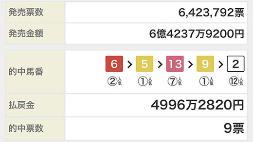 WIN5 results 일본 나고야경마 역대 최고배당 환급금 8천만원! 중앙경마 WIN5는 5억원대