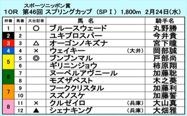 nagoya Spring Cup 일본 킨샤치 케이바 나고야경마장 3세마 출전 스프링컵 Bumbun Maru