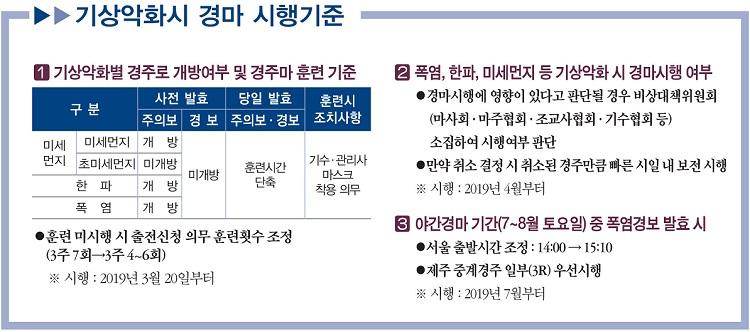 경마시행기준 한국마사회, 폭염·한파·미세먼지 경보 발령시 경마 취소