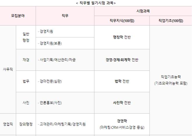 한국마사회 채용시험 2019년 한국마사회 신입사원 채용공고 0411마감
