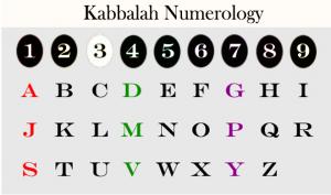 Kabbalah Numerology 카발라 경마예상법