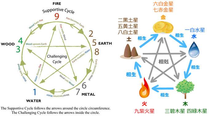Nine Star Ki 경마비법