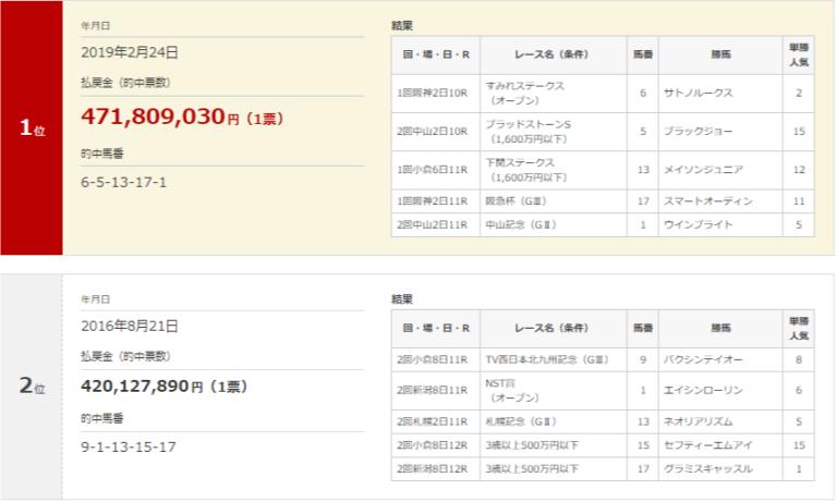 WIN5 ranking 일본경마 로또 WIN5 적중마권 단 1장! 역대 최고 환급금 47억원