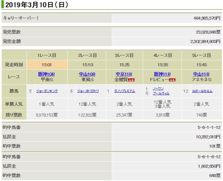 jra win5 46억원 이월된 일본경마 로또 WIN5 1억원 적중마권 다수