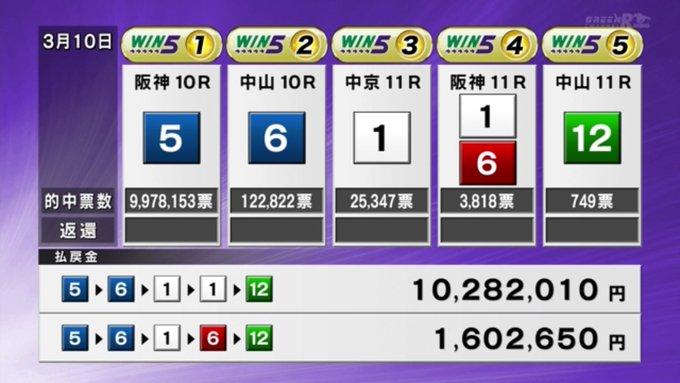 win5 refund 46억원 이월된 일본경마 로또 WIN5 1억원 적중마권 다수