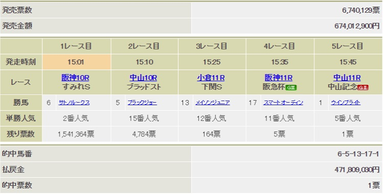 win5 일본경마 로또 WIN5 적중마권 단 1장! 역대 최고 환급금 47억원