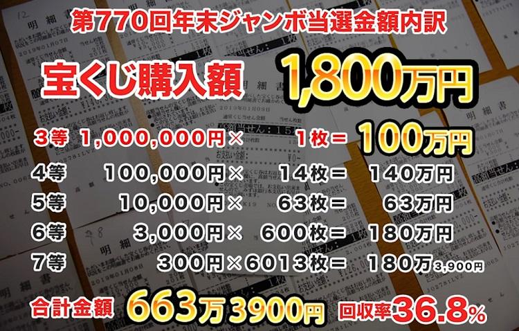 복권 당첨확률 즉석 복권 1억 8천만원 어치 구입! 과연 당첨 확률(환수율)은?