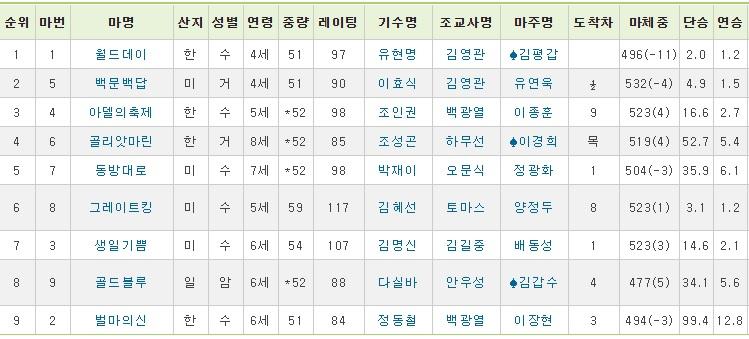 한일경마교류 한국마사회 서울 부산 경마장 한·일 경마교류대회 개최