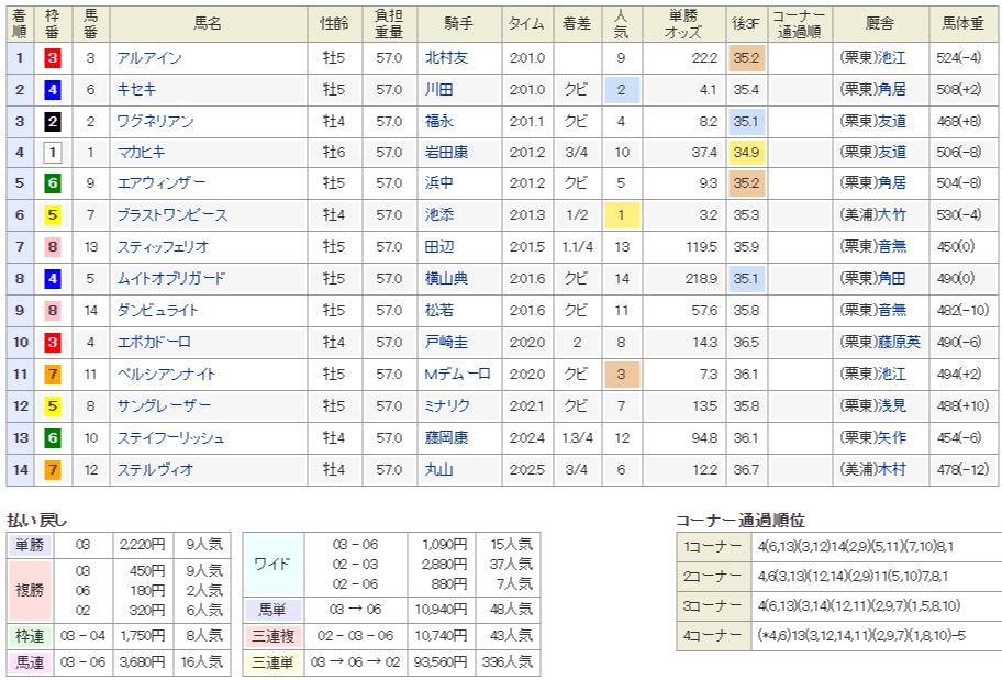 osaka hai2019 일본경마 오사카배(G1) 중상경주 결과 및 영상! 고배당 속출