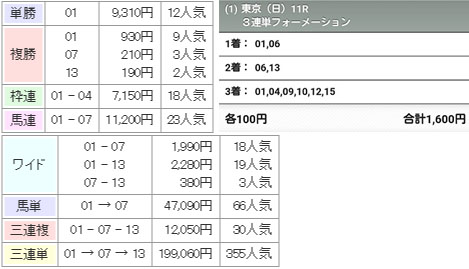 일본더비 배당률 도쿄경마장 일본더비 인기 12위 로저바로즈가 3세마 7071두의 정상에