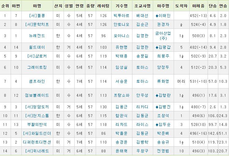 부산광역시장배 돌콩 해외원정 복귀전 돌콩, 2019 부산광역시장배 경마대회 우승