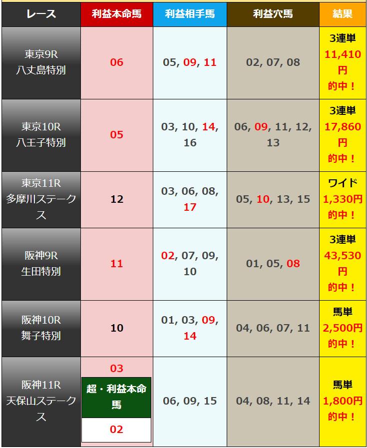 일본경마예상2019060701 results 회원제 일본경마예상 사이트의 JRA 토요경마 추천 마번 및 결과