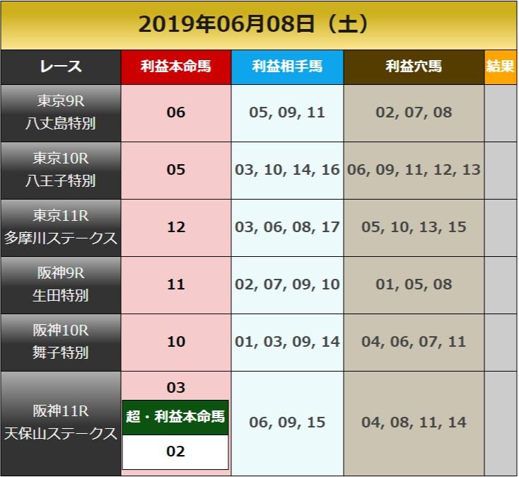 일본경마예상2019060701 회원제 일본경마예상 사이트의 JRA 토요경마 추천 마번 및 결과