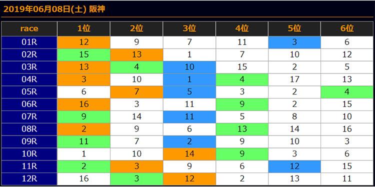 일본경마예상20190608hanshin results 회원제 일본경마예상 사이트의 JRA 토요경마 추천 마번 및 결과