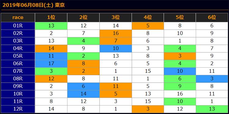 일본경마예상20190608tokyo results 회원제 일본경마예상 사이트의 JRA 토요경마 추천 마번 및 결과