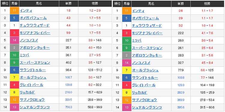 일본경마 배당률 일본경마 PDF 예상지 몬베츠, 오오이 경마장 제왕상 인공지능 경마예상