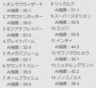 AI경마예상 일본경마 PDF 예상지 몬베츠, 오오이 경마장 제왕상 인공지능 경마예상
