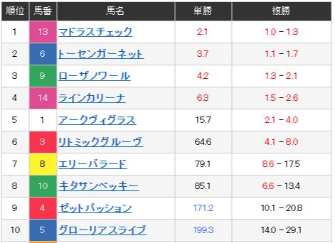 kanto oaks 일본경마예상지 12일 가와사키 경마장 간토 오크스 경주 결과