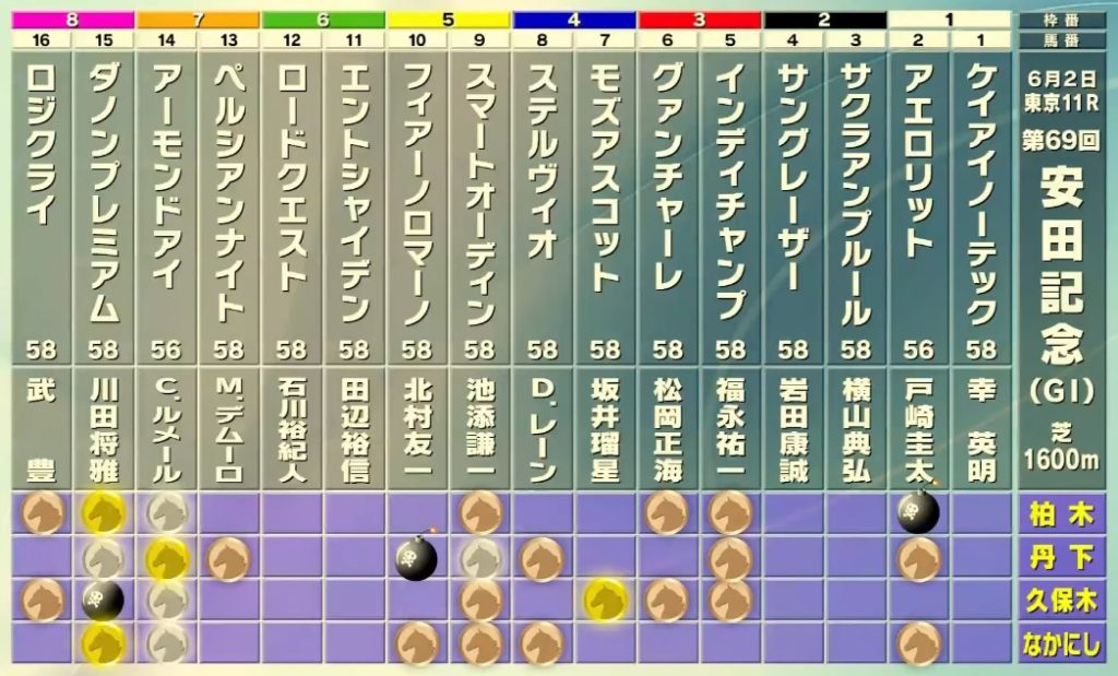 yasuda yoso 1024x619 일본경마예상 도쿄경마장 야스다기념(G1) 중상경주도 2강 구도
