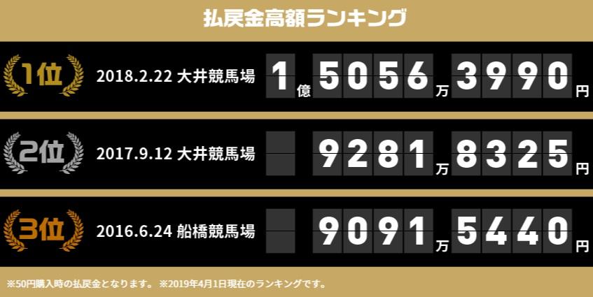 역대 환급금 랭킹 500원이 30억원? 일본지방경마 SPAT4 LOTO 로또 마권과 세금 공제율