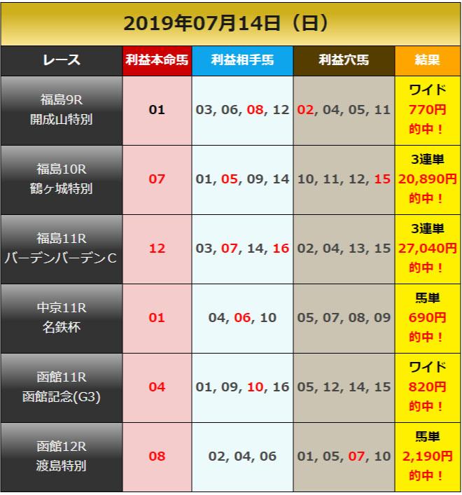 일본경마예상20190714 results 일요 일본경마예상과 로또마권 WIN5, 하코다테기념 경주 결과