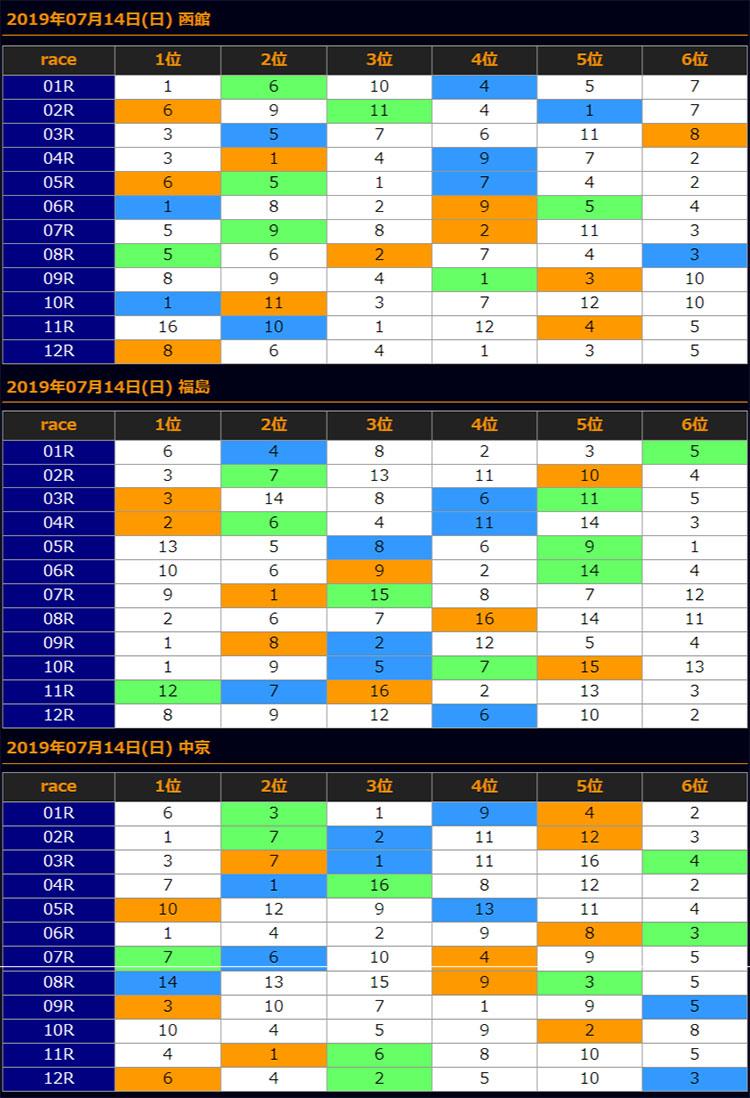 일본경마예상201907142 results 일요 일본경마예상과 로또마권 WIN5, 하코다테기념 경주 결과