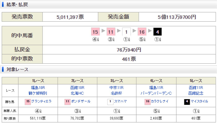 20190714 WIN5 일요 일본경마예상과 로또마권 WIN5, 하코다테기념 경주 결과