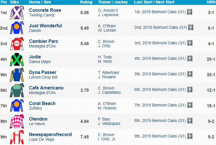 Belmont Oaks 2019 Results Concrete Rose [세계경마] 미국 뉴욕 삼관경주 벨몬트 더비, 오크스 경마대회 결과