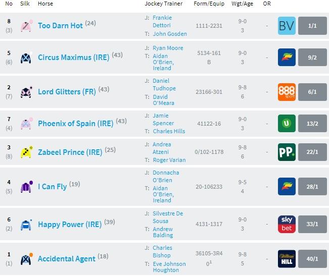 Racecard Qatar Sussex Stakes [경마속보] 영국 굿우드 페스티벌 Sussex Stakes 마일경주 Too Darn Hot 우승