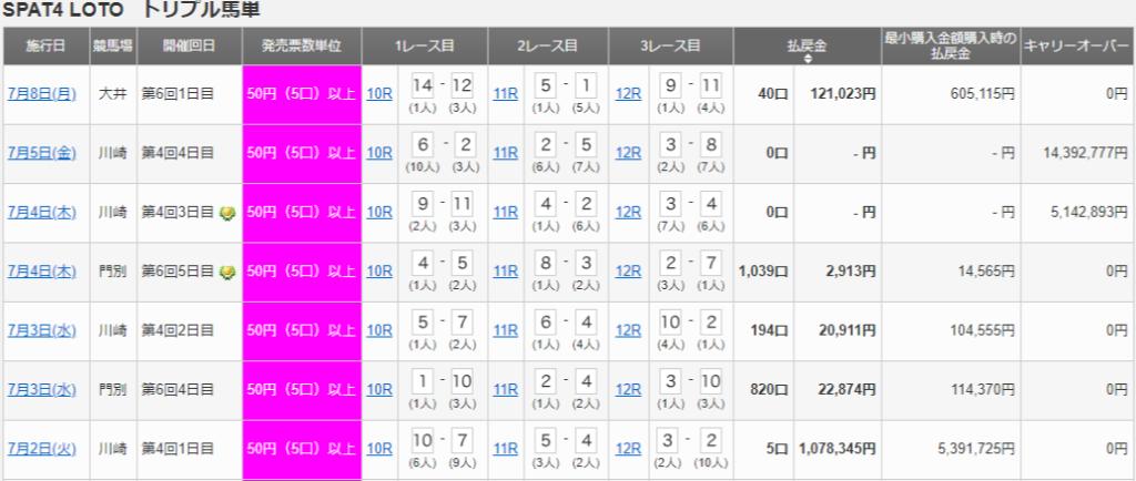SPAT4 LOTO 1024x434 500원이 30억원? 일본지방경마 SPAT4 LOTO 로또 마권과 세금 공제율