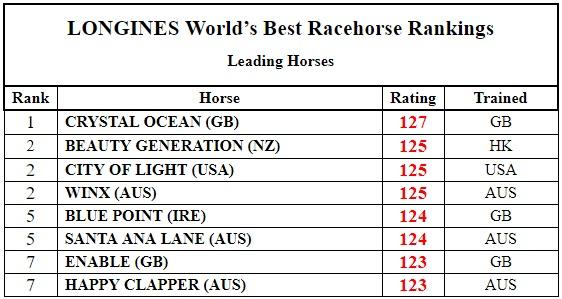 World Thoroughbred Rankings 국제경마연맹 7월 발표 서러브레드(경주마) 레이팅 및 월드 랭킹
