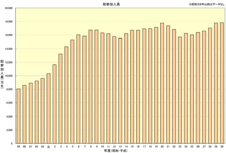 경마인구 온라인베팅 70% 일본경마 환급률과 매출, 경마인구 흐름! 배당률 1.0배 대책
