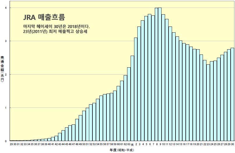일본경마매출 온라인베팅 70% 일본경마 환급률과 매출, 경마인구 흐름! 배당률 1.0배 대책